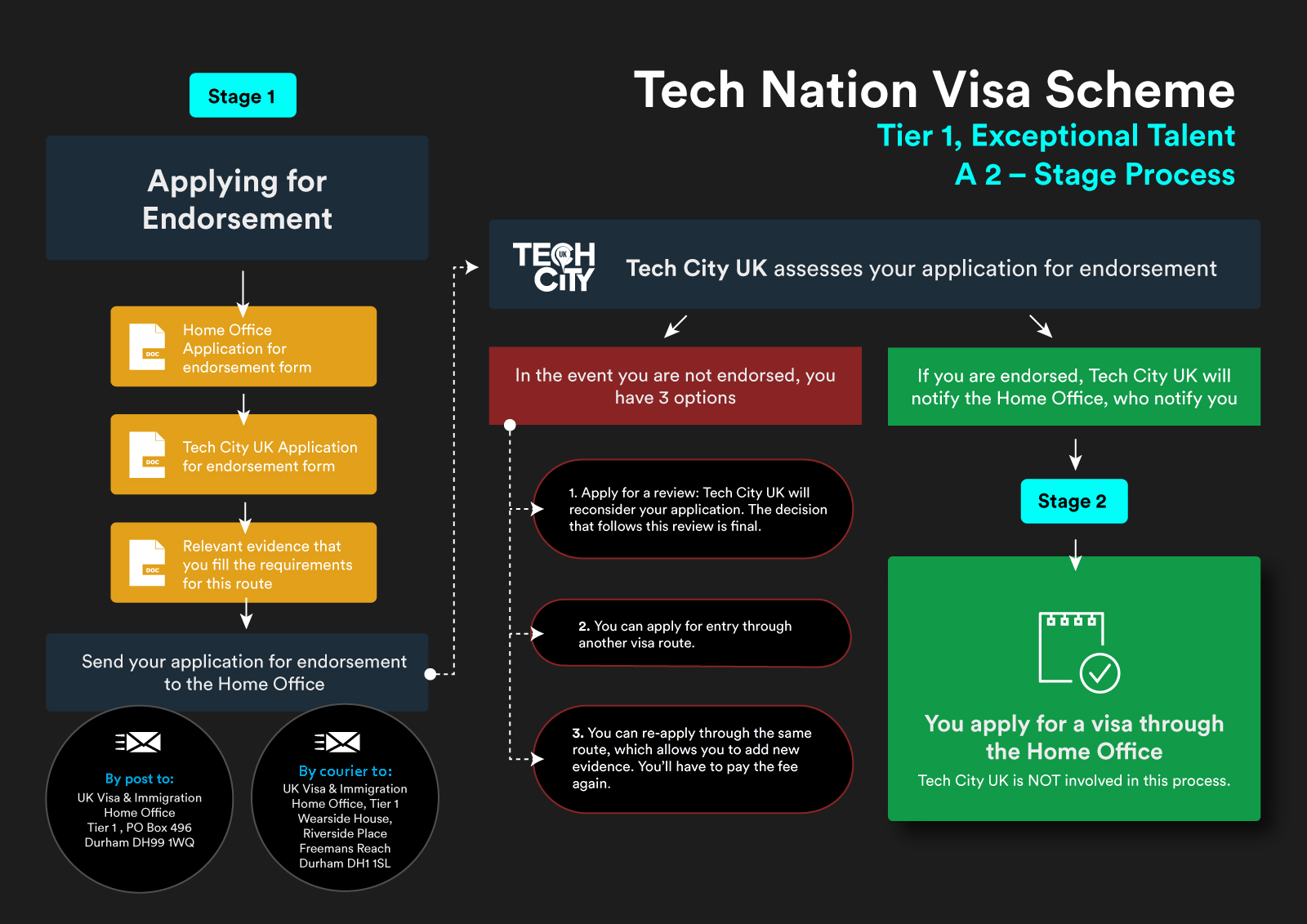 Tech Nation Visa